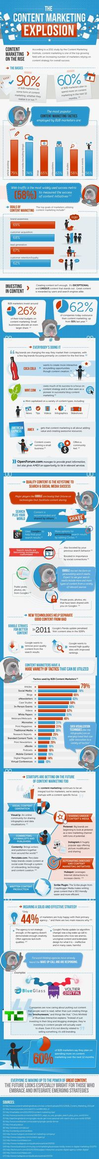 [INFOGRAPHIC] Content Marketing Stats, Benefits, and Facts
