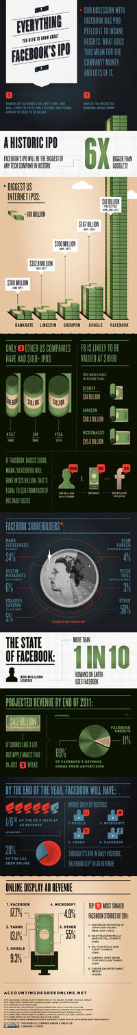 How Facebooks Expected $100 Billion IPO Breaks Down INFOGRAPHIC